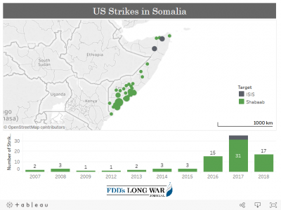 b2ap3_thumbnail_Screenshot_2018-07-31-US-Counterterrorism-strikes-Tempo-remains-high-in-Somalia-and-Yemen-transparency-improves-FDDs-Long..png